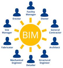Metodo BIM : facciamo un po di chiarezza