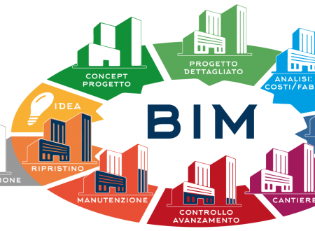 Formedil CPT Foggia: Seminario BIM – Building Information Modeling