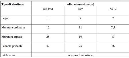 MURATURA ARMATA, APPLICAZIONE IN ZONE AD ALTO RISCHIO SISMICO