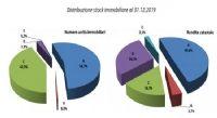 RAPPORTO AGENZIA ENTRATE: STATISTICHE CATASTALI  2019